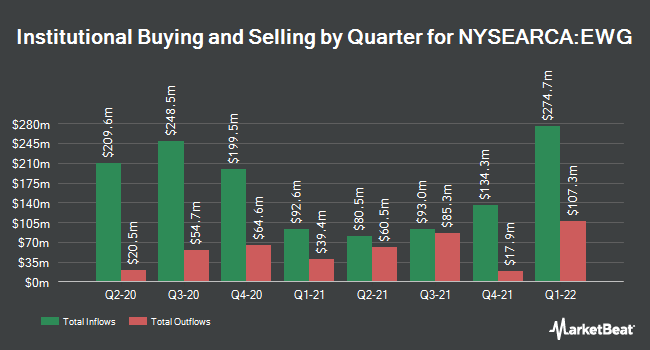 Institutional Ownership by Quarter for iShares MSCI Germany ETF (NYSEARCA:EWG)