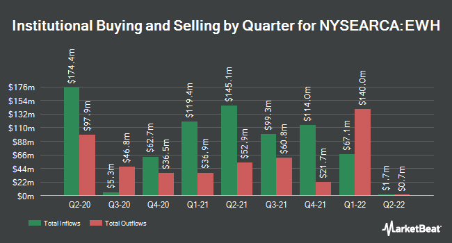 Institutional Ownership by Quarter for iShares MSCI Hong Kong ETF (NYSEARCA:EWH)