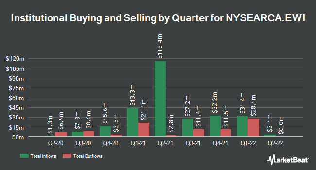 Institutional Ownership by Quarter for iShares MSCI Italy ETF (NYSEARCA:EWI)