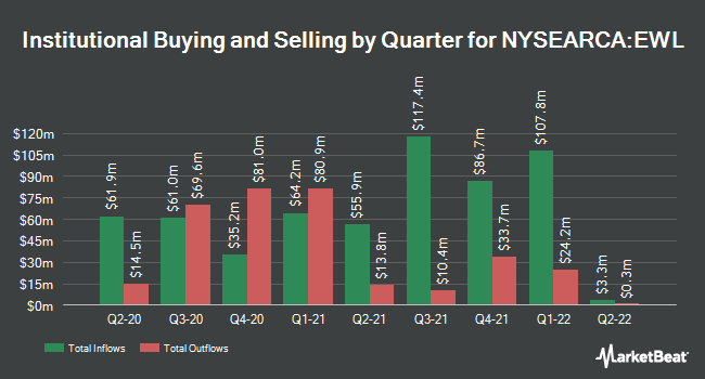 Institutional Ownership by Quarter for iShares MSCI Switzerland ETF (NYSEARCA:EWL)