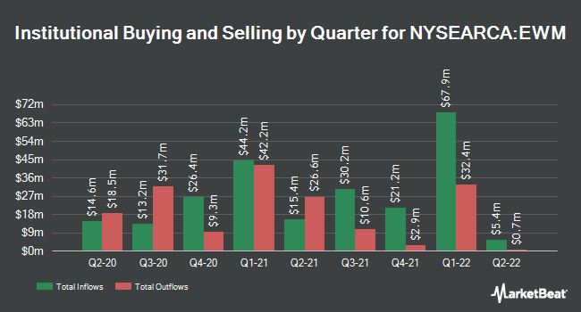 Institutional Ownership by Quarter for iShares MSCI Malaysia ETF (NYSEARCA:EWM)