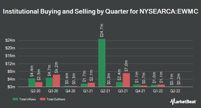 Institutional Ownership by Quarter for Invesco S&P MidCap 400 Equal Weight ETF (NYSEARCA:EWMC)