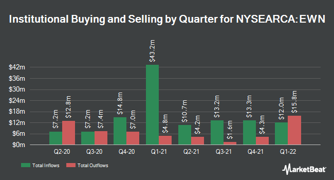 Institutional Ownership by Quarter for iShares MSCI Netherlands ETF (NYSEARCA:EWN)