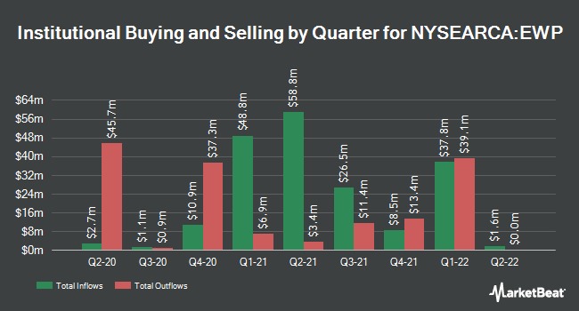 Institutional Ownership by Quarter for iShares MSCI Spain ETF (NYSEARCA:EWP)