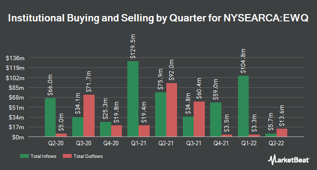 Institutional Ownership by Quarter for iShares MSCI France ETF (NYSEARCA:EWQ)