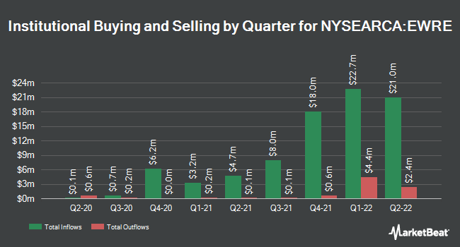 Institutional Ownership by Quarter for Invesco S&P 500 Equal Weight Real Estate ETF (NYSEARCA:EWRE)