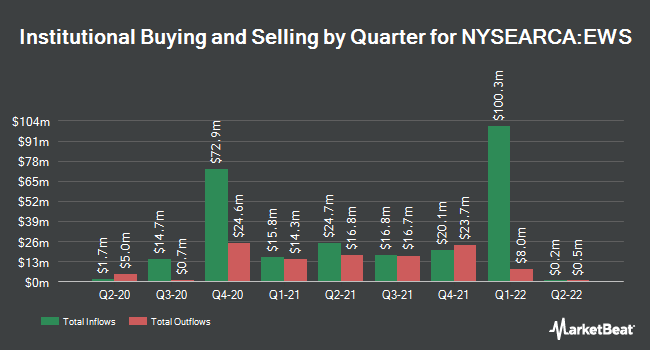 Institutional Ownership by Quarter for iShares MSCI Singapore ETF (NYSEARCA:EWS)
