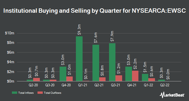 Institutional Ownership by Quarter for Invesco S&P SmallCap 600 Equal Weight ETF (NYSEARCA:EWSC)