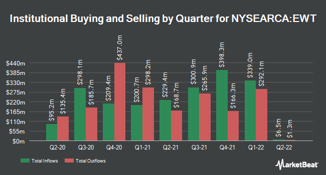Institutional Ownership by Quarter for iShares MSCI Taiwan ETF (NYSEARCA:EWT)