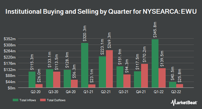Institutional Ownership by Quarter for iShares MSCI United Kingdom ETF (NYSEARCA:EWU)