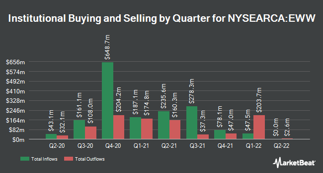 Institutional Ownership by Quarter for iShares MSCI Mexico ETF (NYSEARCA:EWW)