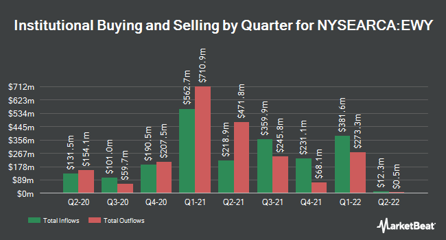 Institutional Ownership by Quarter for iShares MSCI South Korea ETF (NYSEARCA:EWY)