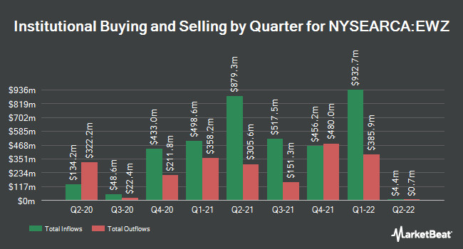 Institutional Ownership by Quarter for iShares MSCI Brazil ETF (NYSEARCA:EWZ)