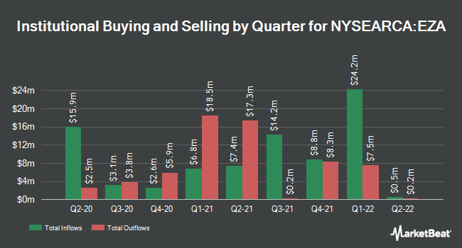 Institutional Ownership by Quarter for iShares MSCI South Africa ETF (NYSEARCA:EZA)
