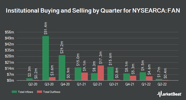 Institutional Ownership by Quarter for First Trust Global Wind Energy ETF (NYSEARCA:FAN)