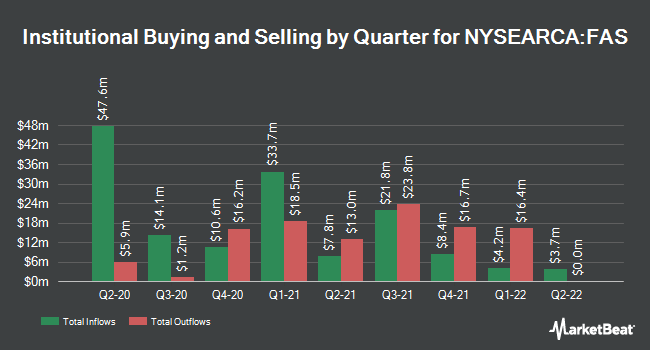 Institutional Ownership by Quarter for Direxion Daily Financial Bull 3X Shares (NYSEARCA:FAS)