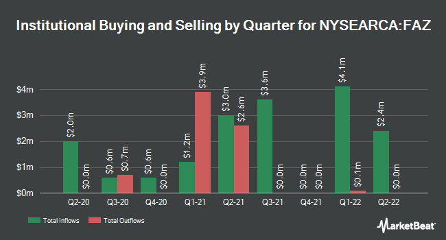 Institutional Ownership by Quarter for Direxion Daily Financial Bear 3X Shares (NYSEARCA:FAZ)