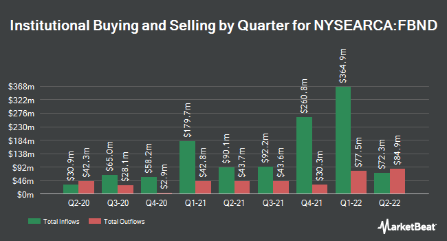 Institutional Ownership by Quarter for Fidelity Total Bond ETF (NYSEARCA:FBND)