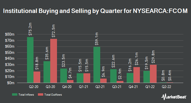 Institutional Ownership by Quarter for Fidelity MSCI Telecommunication Services Index ETF (NYSEARCA:FCOM)