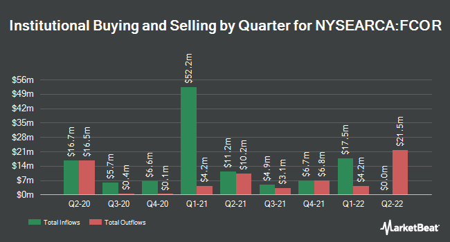 Institutional Ownership by Quarter for Fidelity Corporate Bond ETF (NYSEARCA:FCOR)