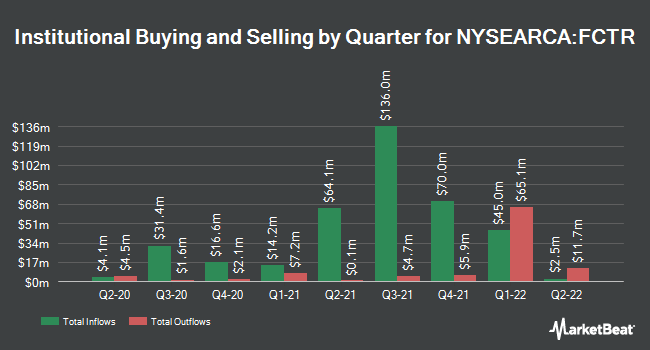 Institutional Ownership by Quarter for First Trust Lunt U.S. Factor Rotation ETF (NYSEARCA:FCTR)