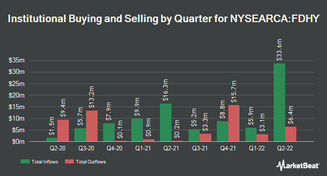 Institutional Ownership by Quarter for Fidelity High Yield Factor ETF (NYSEARCA:FDHY)