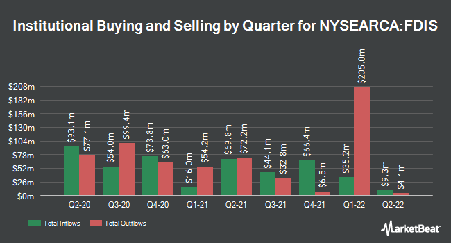Institutional Ownership by Quarter for Fidelity MSCI Consumer Discretionary Index ETF (NYSEARCA:FDIS)