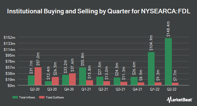Institutional Ownership by Quarter for First Trust Morningstar Dividend Leaders Index (NYSEARCA:FDL)