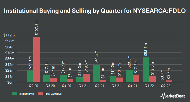 Institutional Ownership by Quarter for Fidelity Low Volatility Factor ETF (NYSEARCA:FDLO)