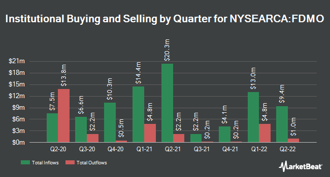 Institutional Ownership by Quarter for Fidelity Momentum Factor ETF (NYSEARCA:FDMO)