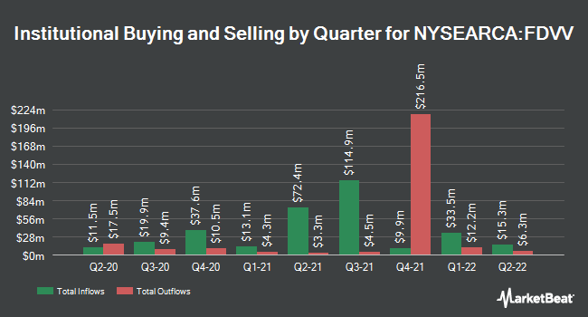 Institutional Ownership by Quarter for Fidelity Core Dividend ETF (NYSEARCA:FDVV)