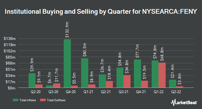 Institutional Ownership by Quarter for Fidelity MSCI Energy Index ETF (NYSEARCA:FENY)