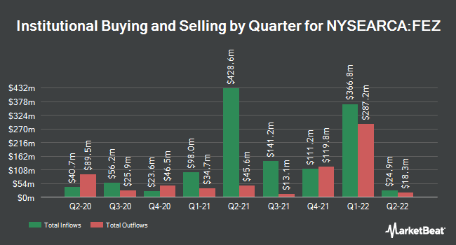Institutional Ownership by Quarter for SPDR EURO STOXX 50 ETF (NYSEARCA:FEZ)