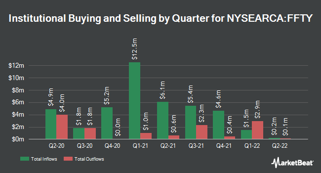 Institutional Ownership by Quarter for Innovator IBD 50 ETF (NYSEARCA:FFTY)