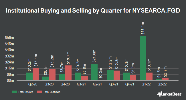Institutional Ownership by Quarter for 1ST TR EXCHANGE/1ST TR DOW JONES GL (NYSEARCA:FGD)