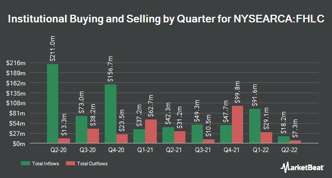 Institutional Ownership by Quarter for Fidelity MSCI Health Care Index ETF (NYSEARCA:FHLC)