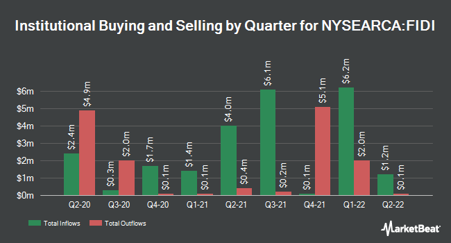 Institutional Ownership by Quarter for Fidelity International High Dividend ETF (NYSEARCA:FIDI)