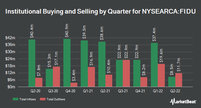 Institutional Ownership by Quarter for Fidelity MSCI Industrials Index ETF (NYSEARCA:FIDU)