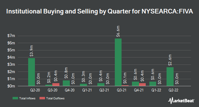 Institutional Ownership by Quarter for Fidelity International Value Factor ETF (NYSEARCA:FIVA)