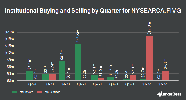 Institutional Ownership by Quarter for Defiance Next Gen Connectivity ETF (NYSEARCA:FIVG)