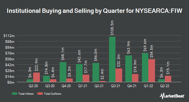Institutional Ownership by Quarter for First Trust Water ETF (NYSEARCA:FIW)