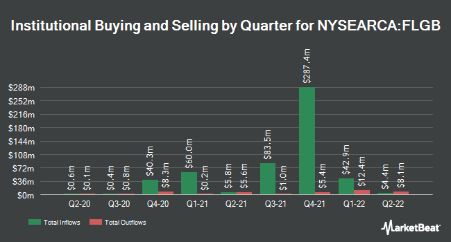 Institutional Ownership by Quarter for Franklin FTSE United Kingdom ETF (NYSEARCA:FLGB)