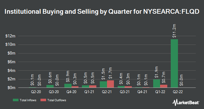 Institutional Ownership by Quarter for Franklin LibertyQ Global Dividend ETF (NYSEARCA:FLQD)