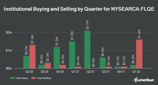 Institutional Ownership by Quarter for Franklin LibertyQ Emerging Markets ETF (NYSEARCA:FLQE)