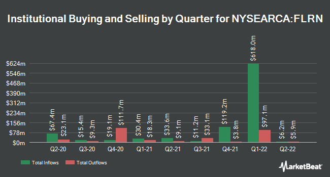 Institutional Ownership by Quarter for SPDR Bloomberg Barclays Investment Grade Floating Rate ETF (NYSEARCA:FLRN)