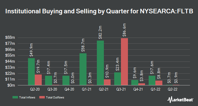 Institutional Ownership by Quarter for Fidelity Limited Term Bond ETF (NYSEARCA:FLTB)