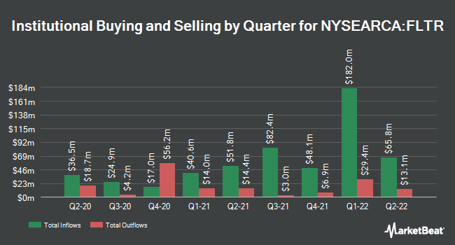 Institutional Ownership by Quarter for VanEck Vectors Investment Grade Floating Rate Bond ETF (NYSEARCA:FLTR)