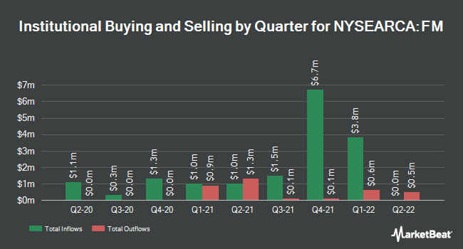 Institutional Ownership by Quarter for iShares MSCI Frontier 100 ETF (NYSEARCA:FM)