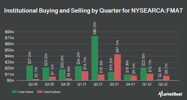 Institutional Ownership by Quarter for Fidelity MSCI Materials Index ETF (NYSEARCA:FMAT)