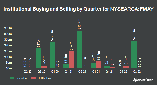 Institutional Ownership by Quarter for FT Cboe Vest U.S. Equity Buffer ETF - May (NYSEARCA:FMAY)